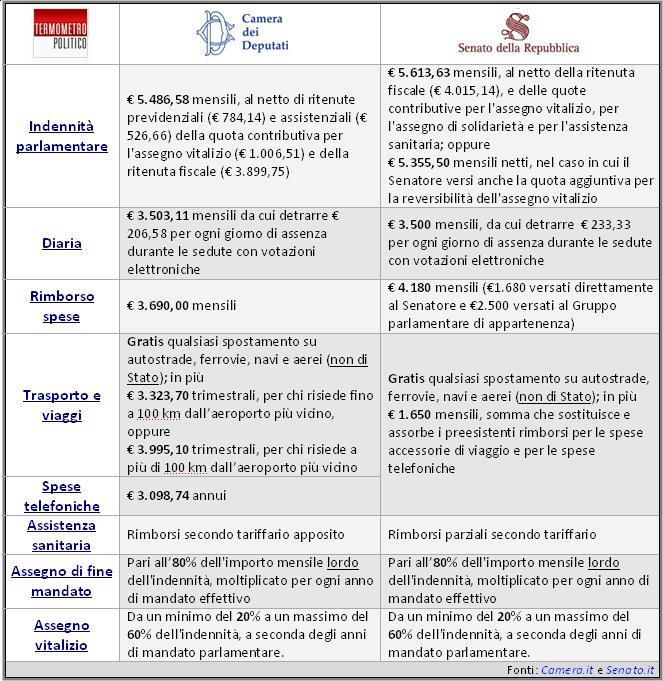 Quanto guadagnano deputati e senatori gli stipendi dei for Numero senatori e deputati in italia